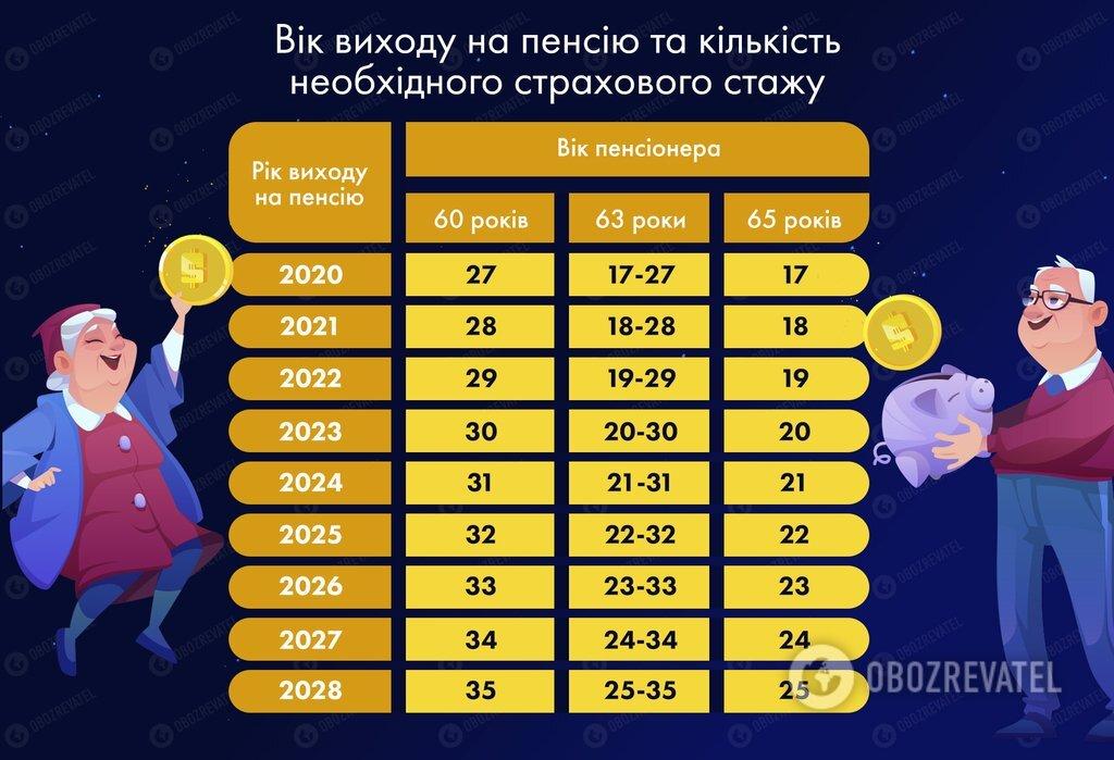 Пенсійна катастрофа: половина українців залишиться без виплат, а ті, хто працює, втратять права