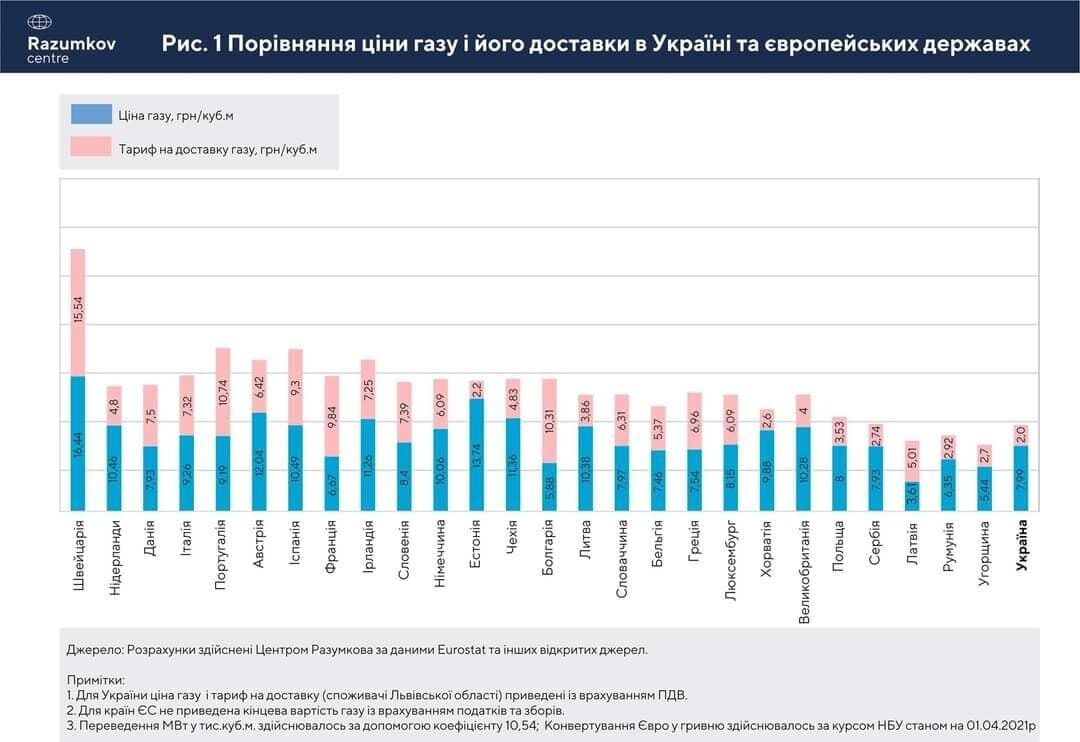 Ціна газу в Україні з врахуванням доставки перевищила тарифи у ЄС