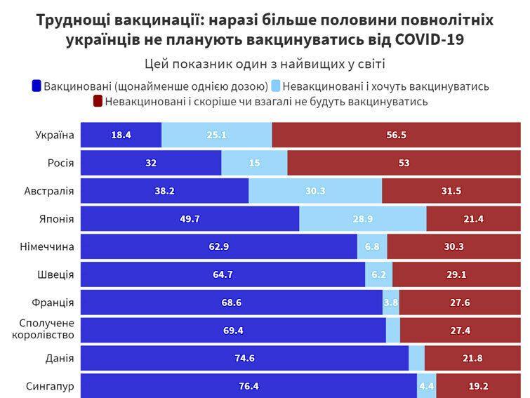 Дані стосовно України порівняно з іншими країнами