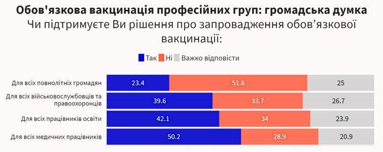 """Опитування Фонду """"Демократичні ініціативи"""" імені Ілька Кучеріва"""